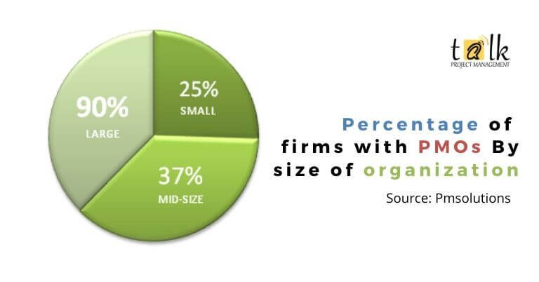 Percentage of firms with PMOs By size of organization (1)